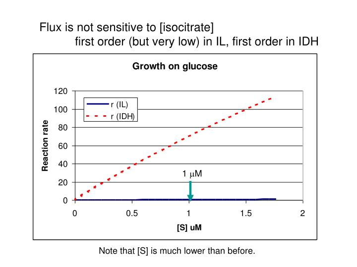 Flux is not sensitive to [isocitrate]