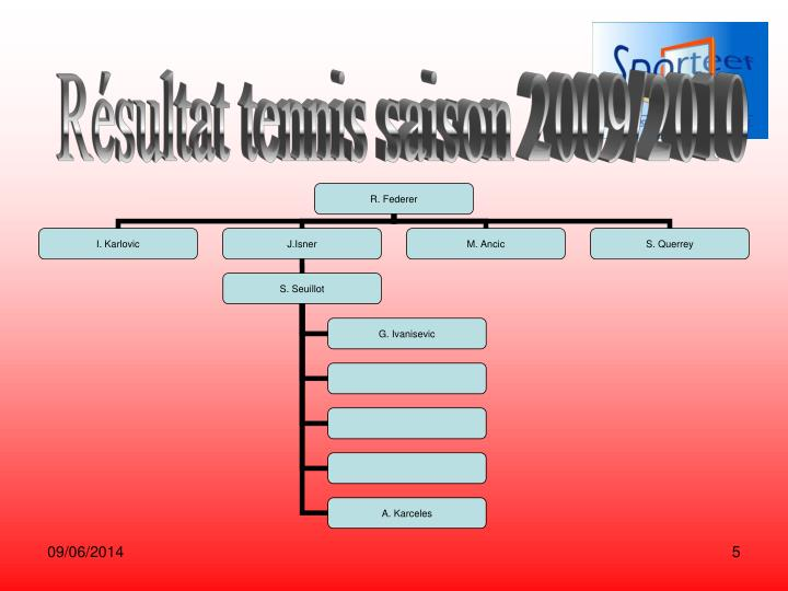 Résultat tennis saison 2009/2010