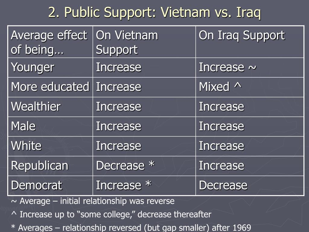 2. Public Support: Vietnam vs. Iraq