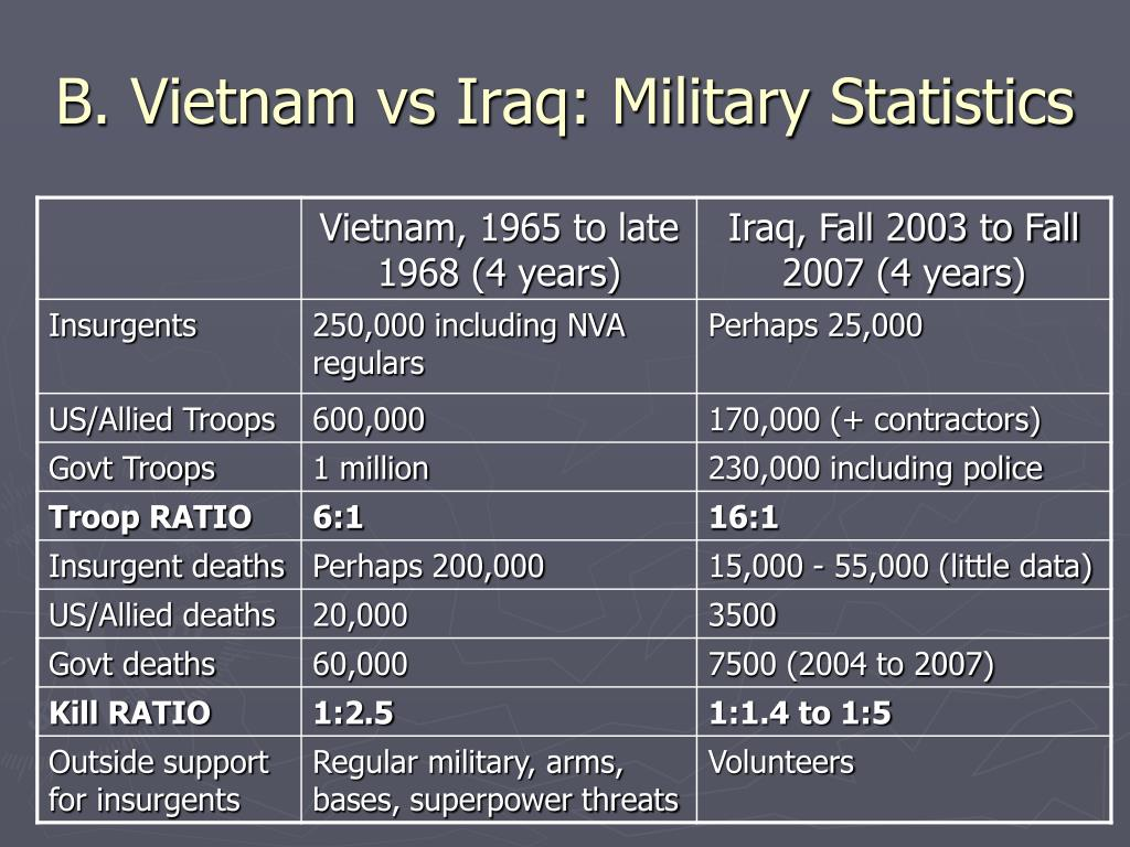 B. Vietnam vs Iraq: Military Statistics