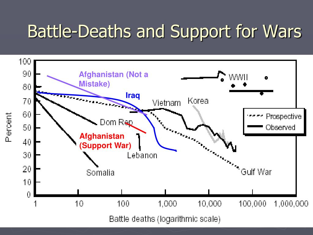 Battle-Deaths and Support for Wars