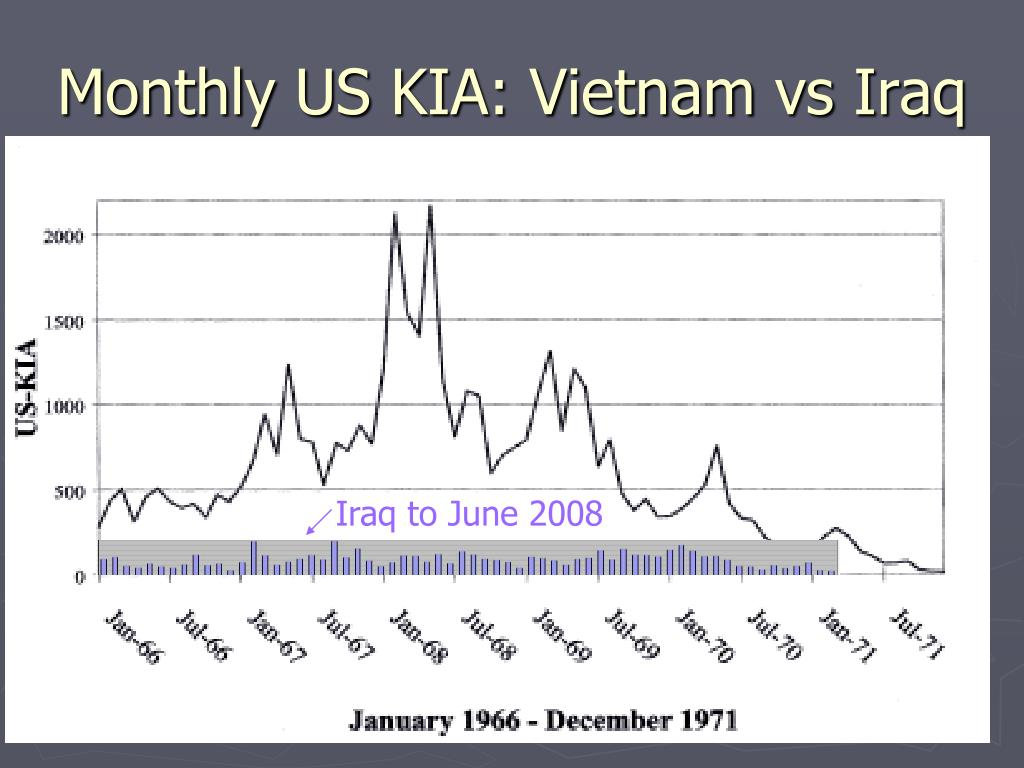Monthly US KIA: Vietnam vs Iraq