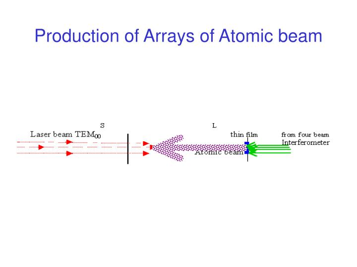 Production of Arrays of Atomic beam