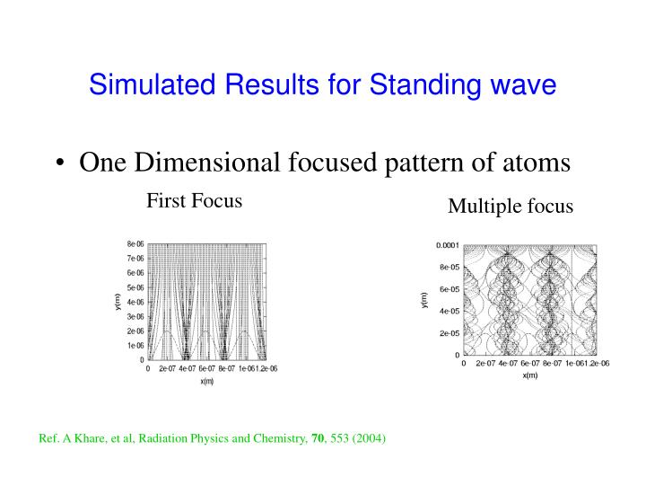Simulated Results for Standing wave