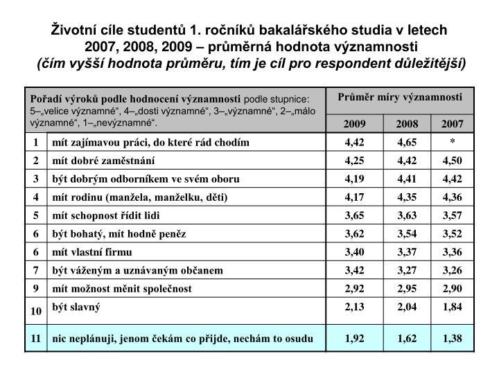 ivotn cle student 1. ronk bakalskho studia vletech