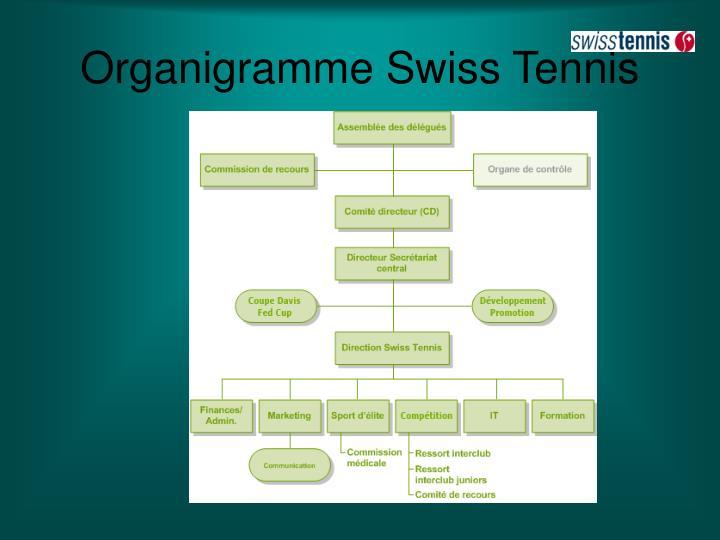 Organigramme Swiss Tennis