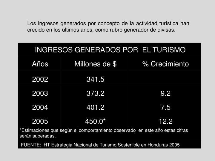 Los ingresos generados por concepto de la actividad turística han crecido en los últimos años, como rubro generador de divisas.
