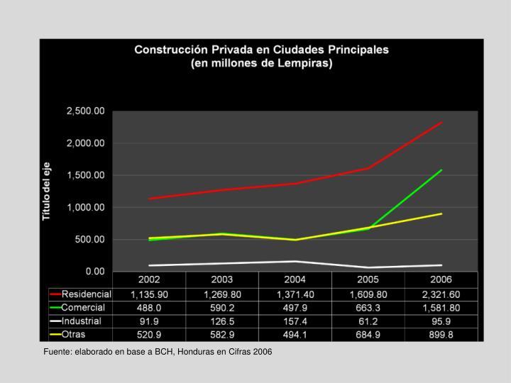 Fuente: elaborado en base a BCH, Honduras en Cifras 2006