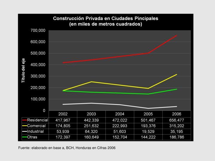 Fuente: elaborado en base a, BCH, Honduras en Cifras 2006
