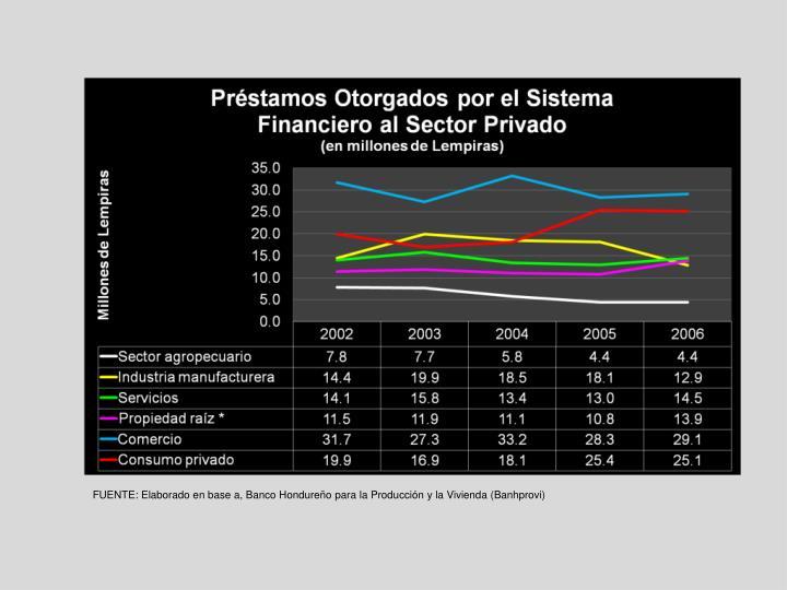 FUENTE: Elaborado en base a, Banco Hondureño