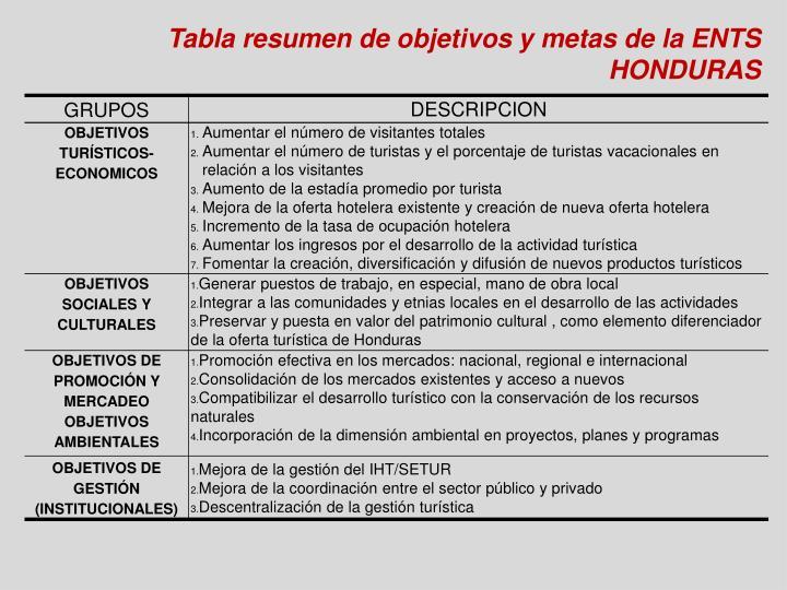 Tabla resumen de objetivos y metas de la ENTS HONDURAS