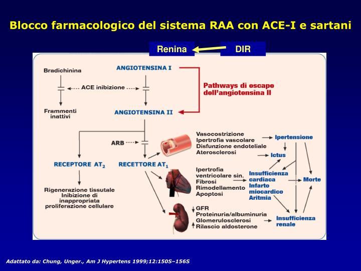 Blocco farmacologico del sistema RAA con ACE-I e sartani