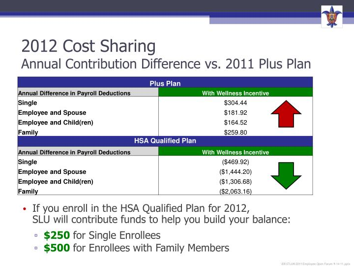 2012 Cost Sharing