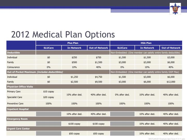 2012 medical plan options