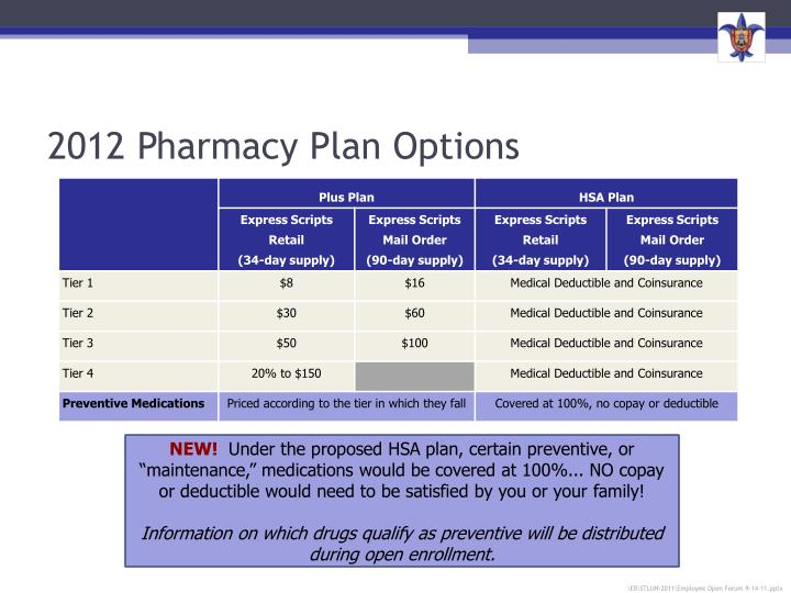 2012 Pharmacy Plan Options
