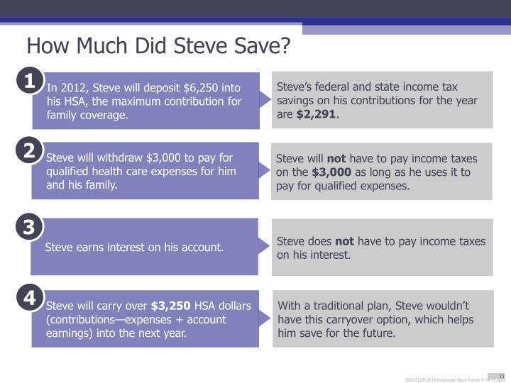 How Much Did Steve Save?
