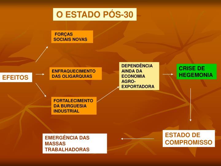O ESTADO PÓS-30