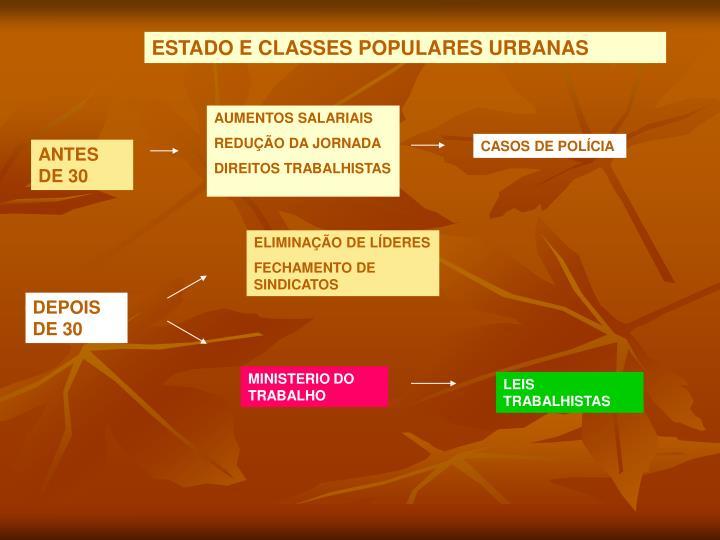 ESTADO E CLASSES POPULARES URBANAS