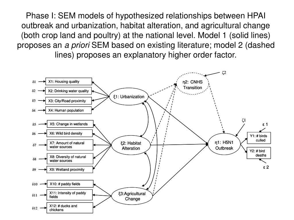 Phase I: SEM models of hypothesized relationships between HPAI outbreak and urbanization, habitat alteration, and agricultural change (both crop land and poultry) at the national level. Model 1 (solid lines) proposes an