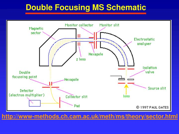 Double Focusing MS Schematic