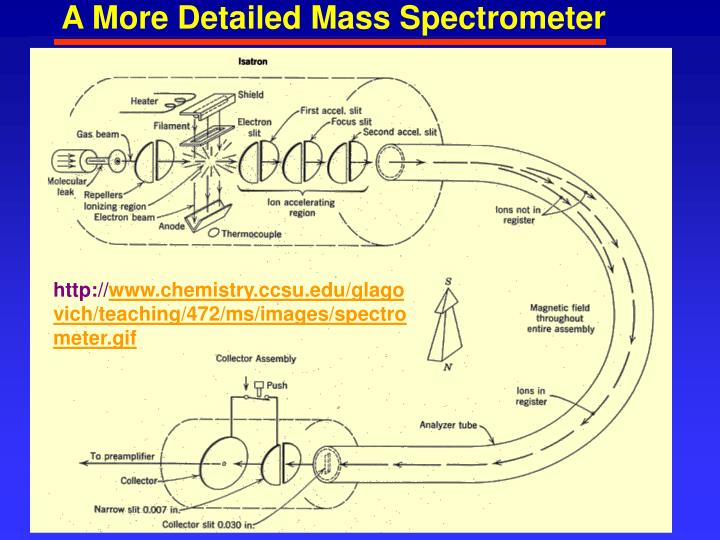 A More Detailed Mass Spectrometer