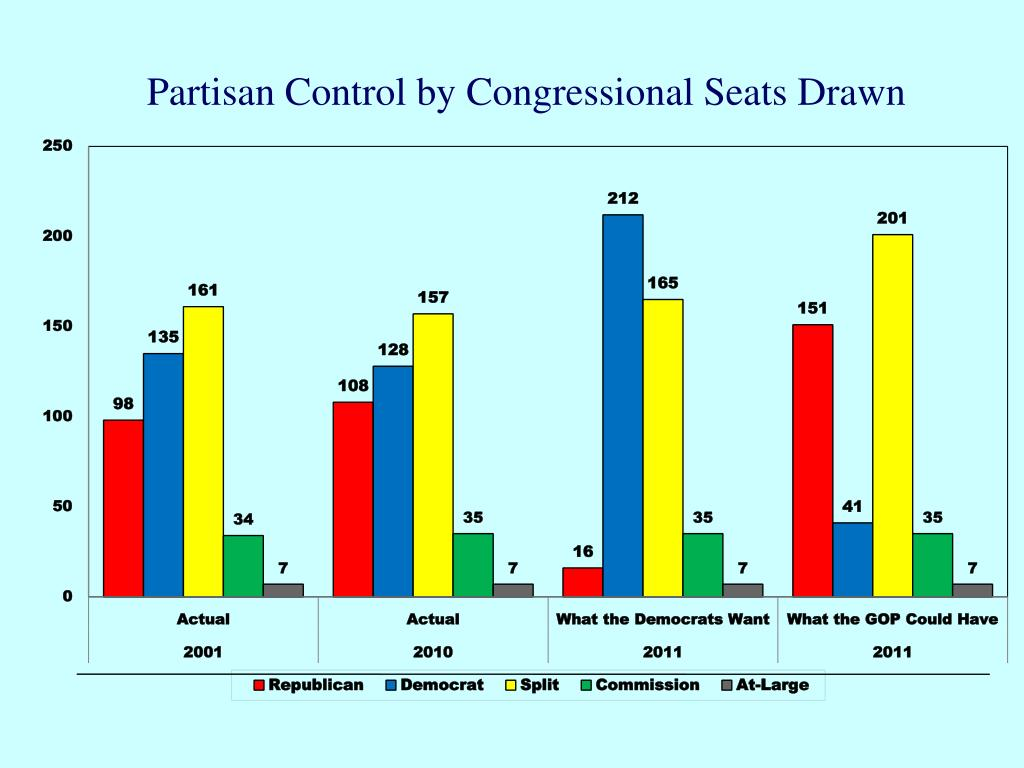 Partisan Control by Congressional Seats Drawn
