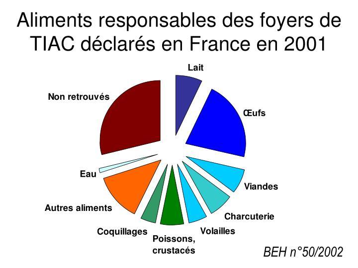 Aliments responsables des foyers de TIAC déclarés en France en 2001