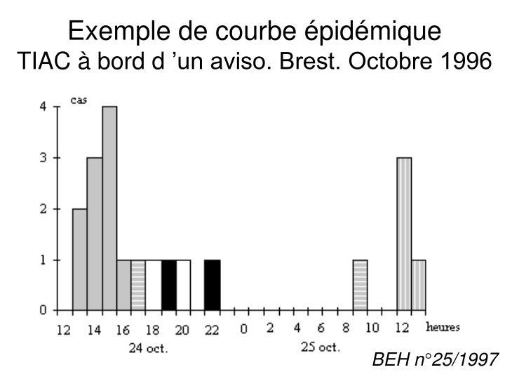 Exemple de courbe épidémique