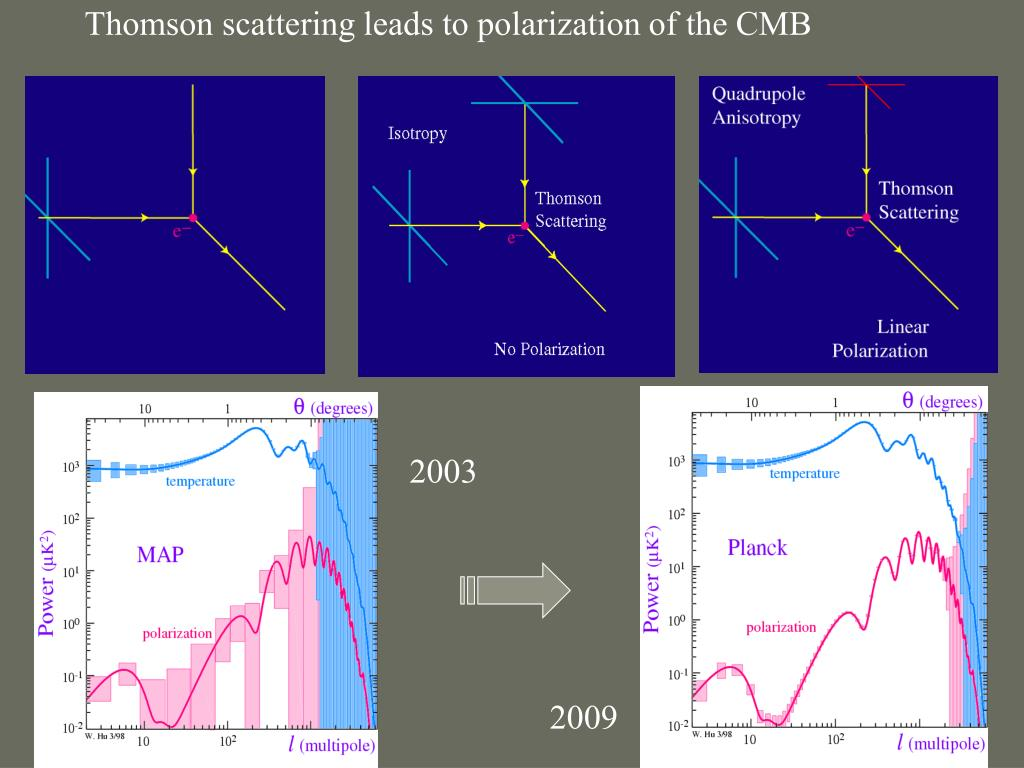 Thomson scattering leads to polarization of the CMB