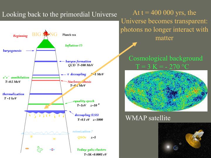 At t = 400 000 yrs, the Universe becomes transparent:  photons no longer interact with matter