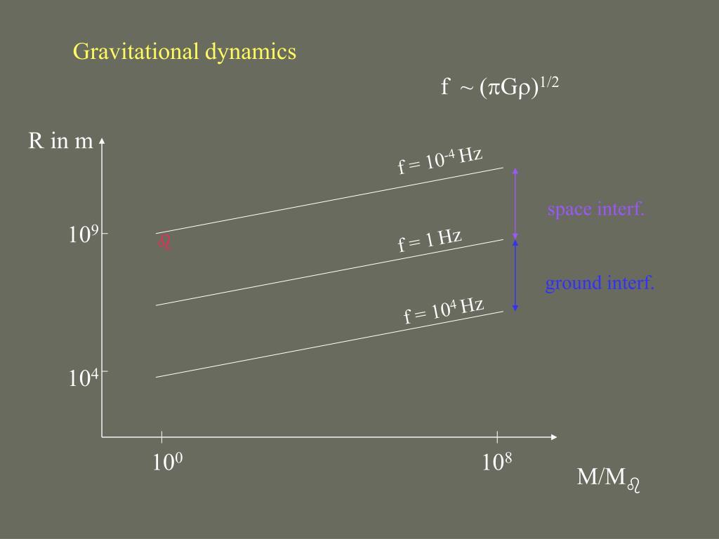 Gravitational dynamics