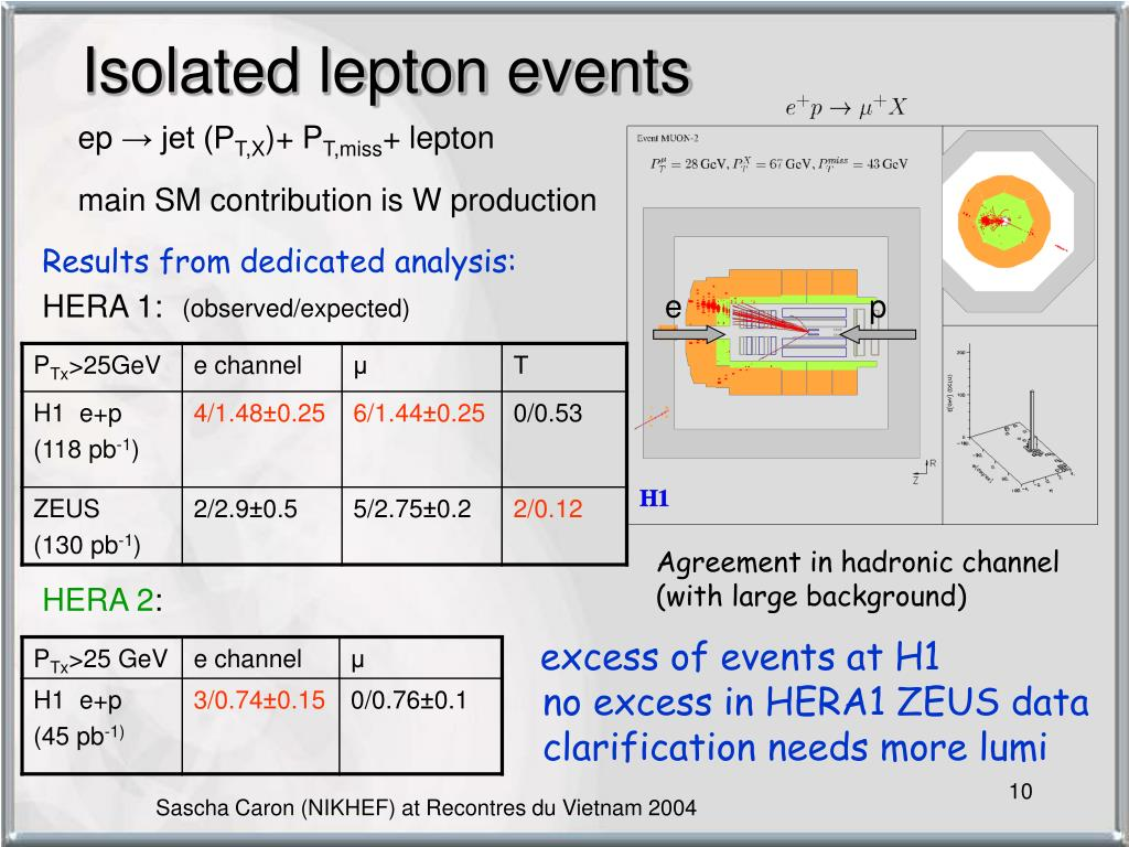 Isolated lepton events
