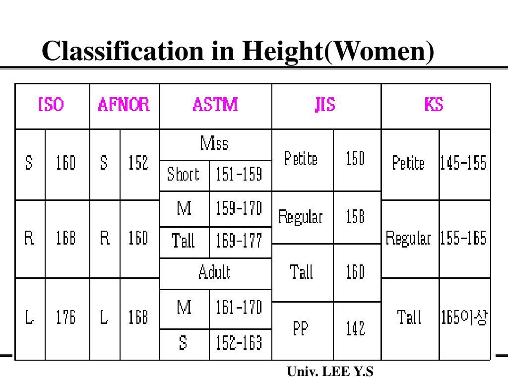 Classification in Height(Women)