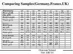 comparing samples germany france uk