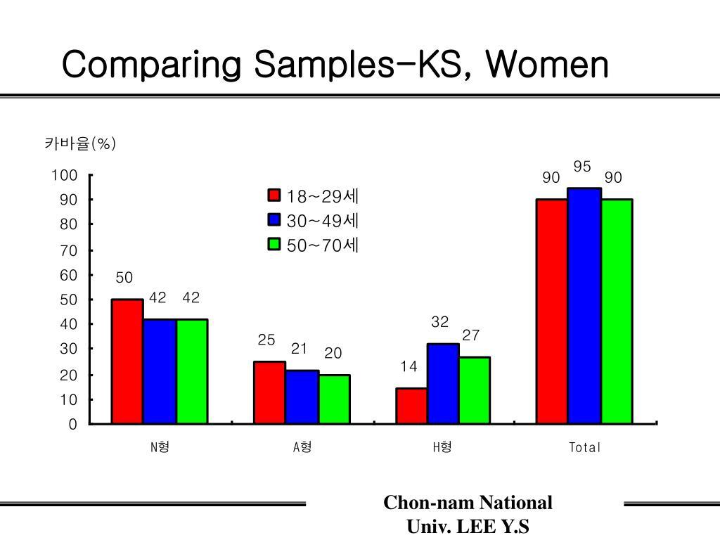 Comparing Samples-KS, Women