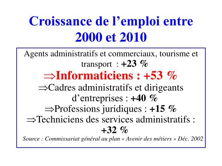 Croissance de lemploi entre 2000 et 2010