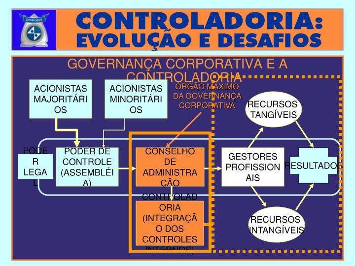 ÓRGÃO MÁXIMO DA GOVERNANÇA CORPORATIVA