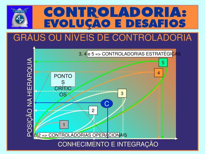 3, 4 e 5 => CONTROLADORIAS ESTRATÉGICAS