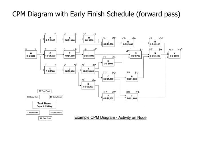 PPT  Activity on Node Approach to CPM Scheduling