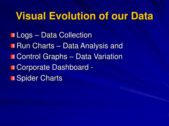 Visual Evolution of our Data