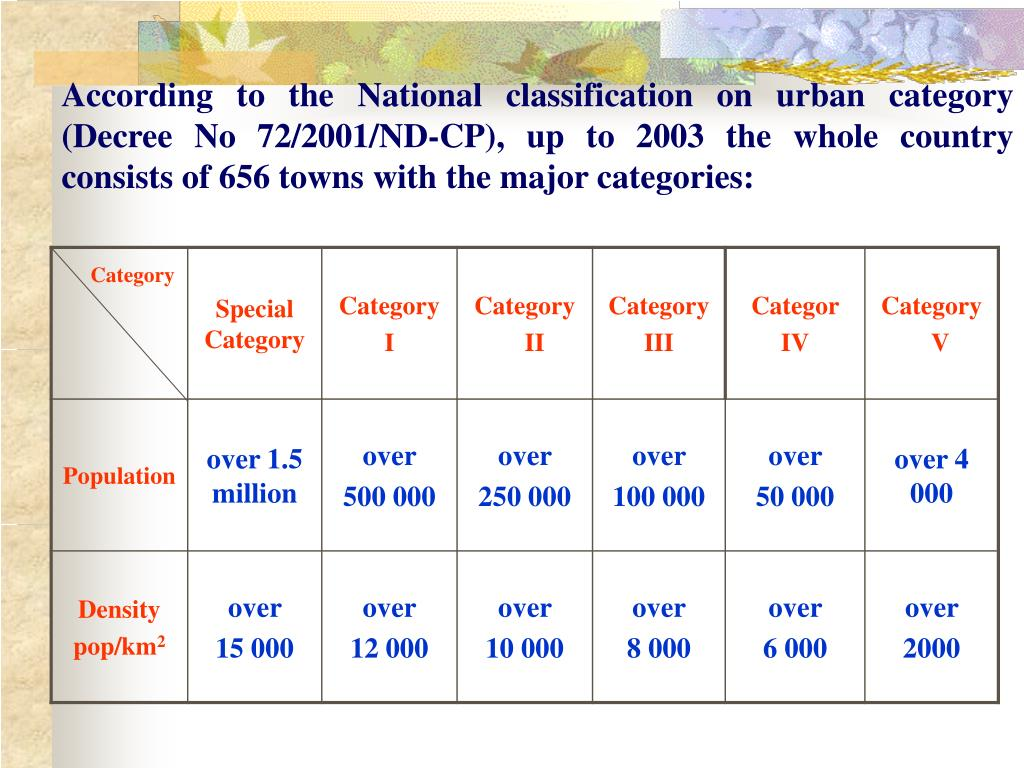 According to the National classification on urban category (Decree No 72/2001/ND-CP), up to 2003 the whole country consists of 656 towns with the major categories: