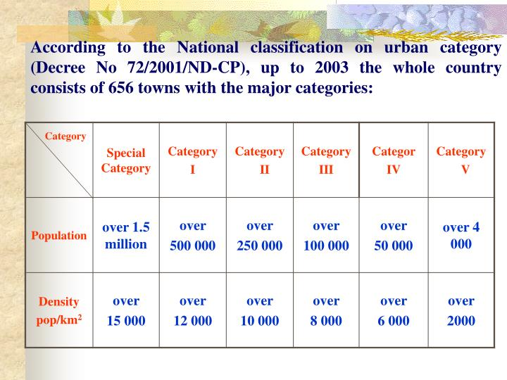 According to the National classification on urban category (Decree No 72/2001/ND-CP), up to 2003 the...