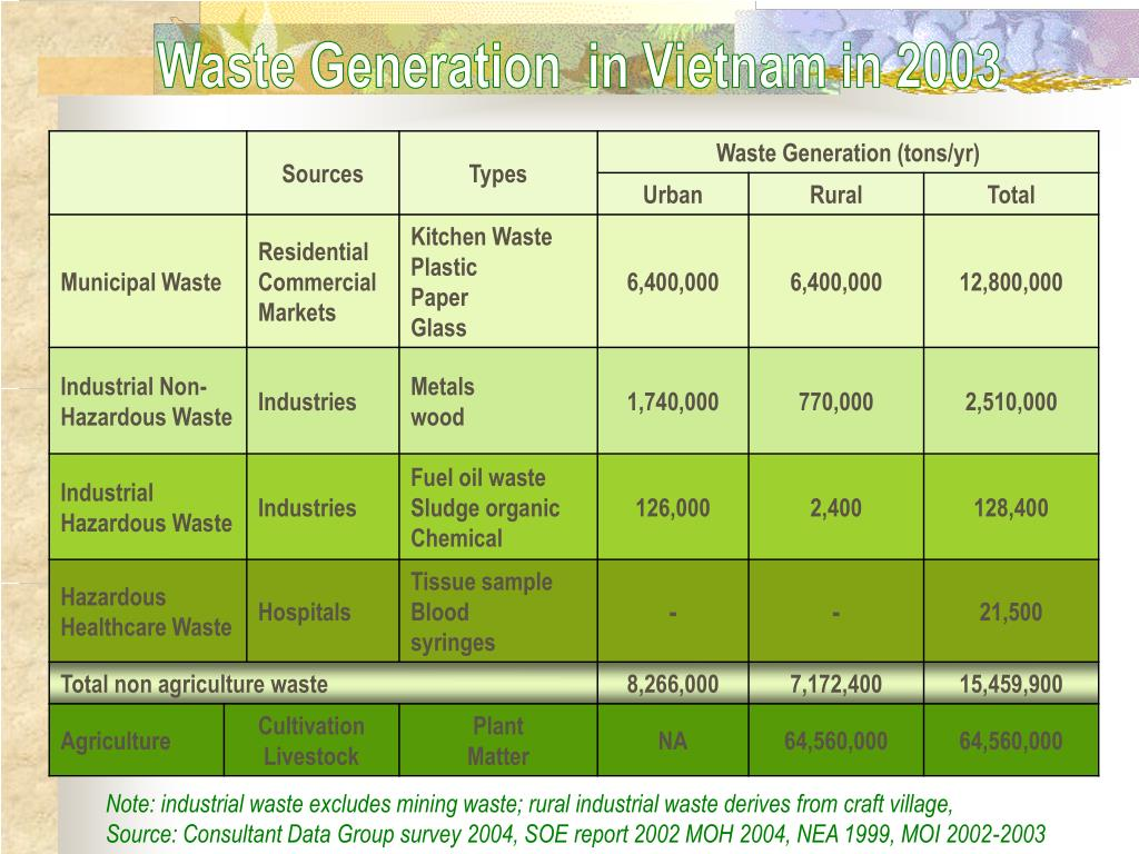 Waste Generation  in Vietnam in 2003