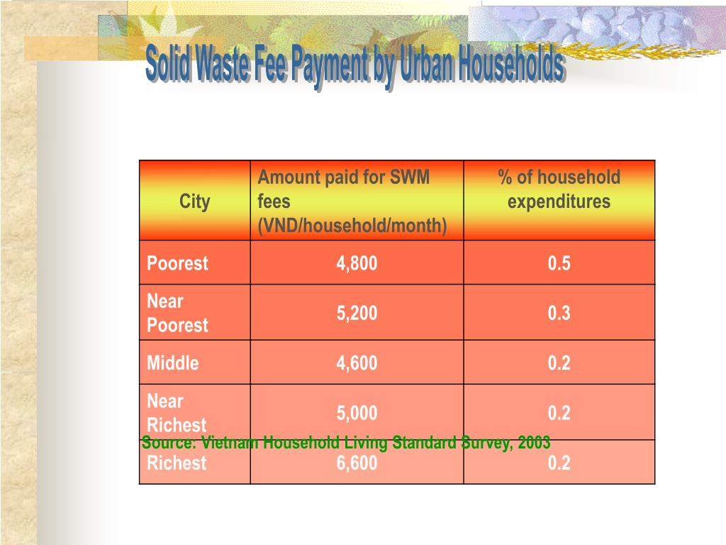 Solid Waste Fee Payment by Urban Households