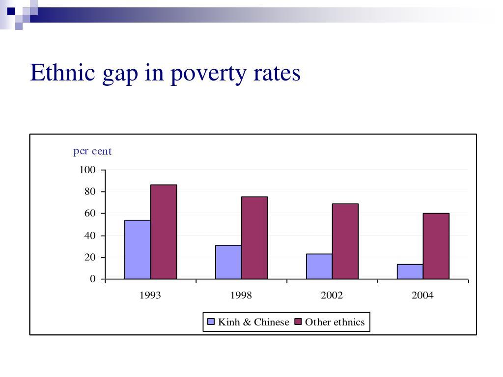 Ethnic gap in poverty rates