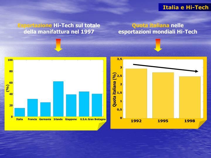 Italia e Hi-Tech