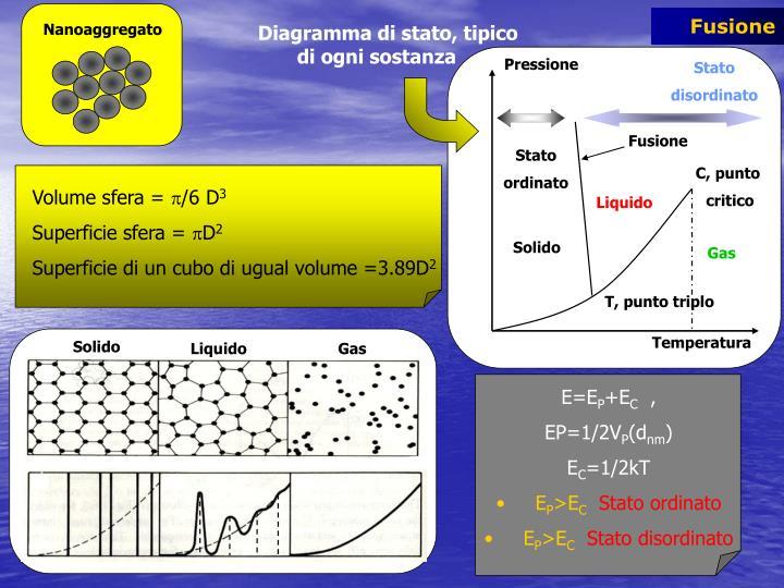 Nanoaggregato