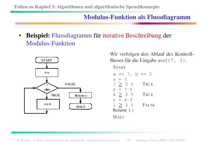 Modulus-Funktion als Flussdiagramm