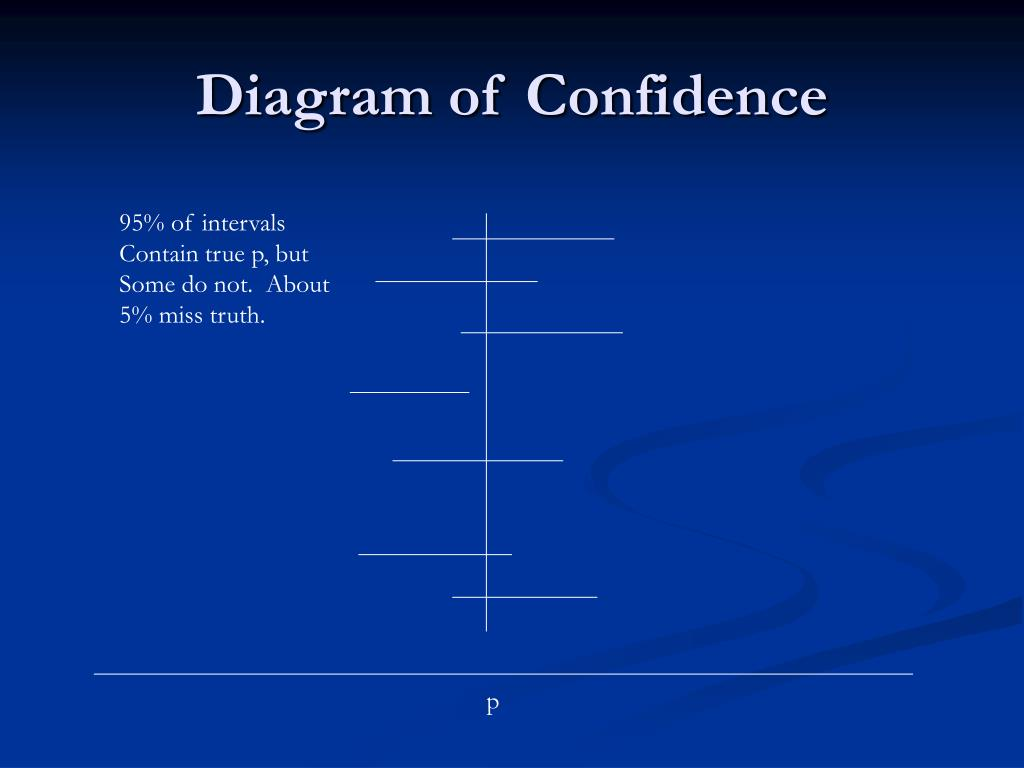 Diagram of Confidence