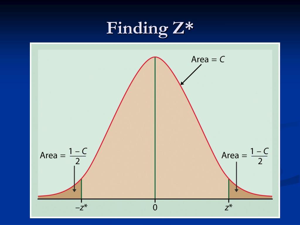 Finding Z*